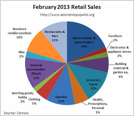 pie chart breakdown of retail sales Feb 2013