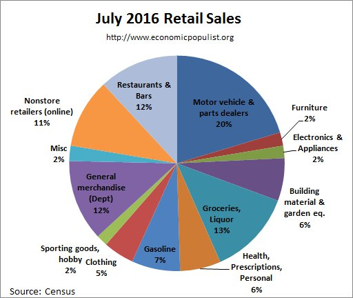 retail sales pie chart July 2016