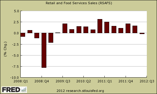 retail sales Q2 2012 change