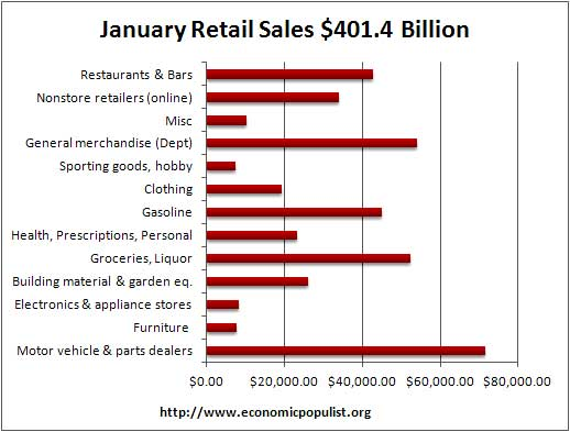 retail sales totals 01/12