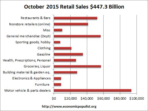 retail sales volume October 2015