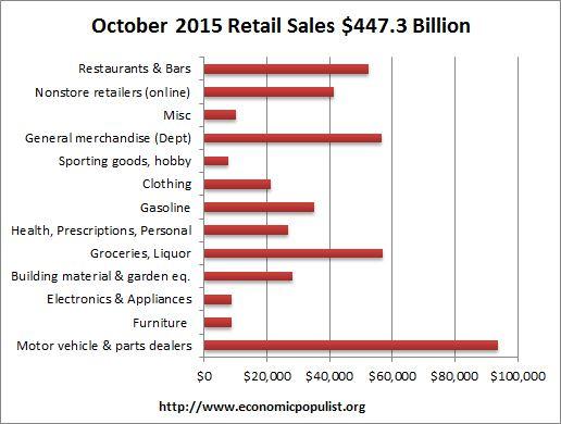 retail sales volume October 2015