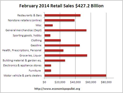 retail sales volume February 2014