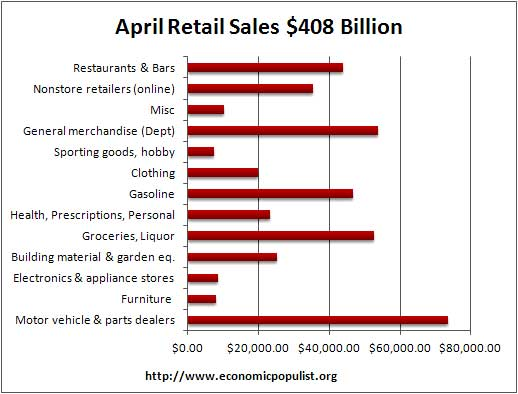 April retail vol 2012