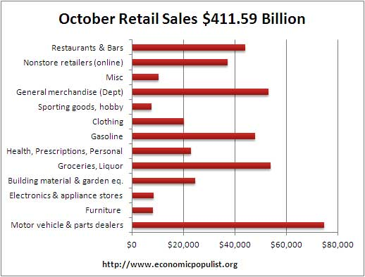 October retail volume 2012