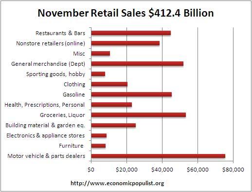 November retail volume 2012