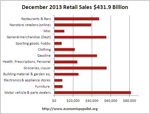 retail sales volume December 2013