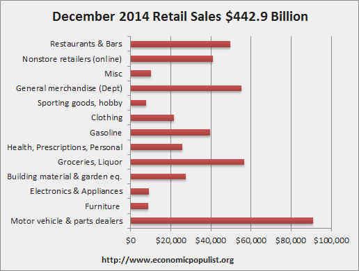 retail sales volume December 2014