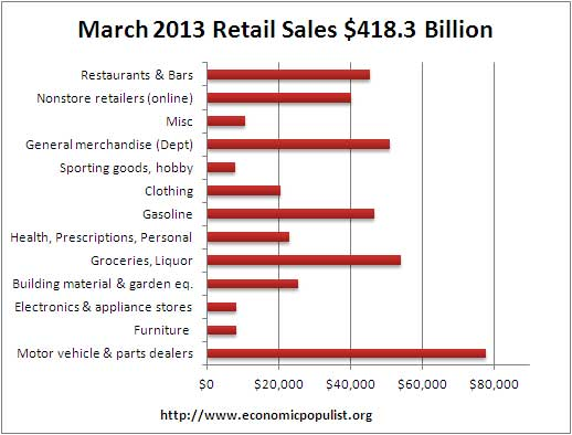 retail sales vol 3 13