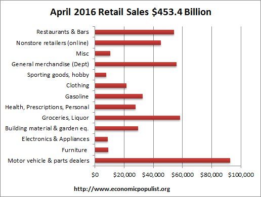 retail sales volume April 2016