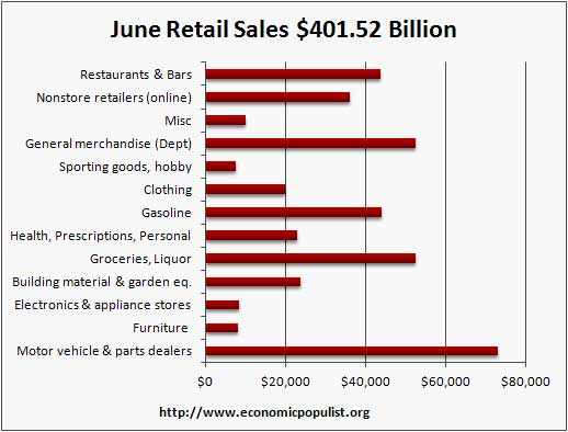 June retail volume 2012