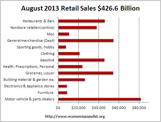 retail sales volume August 2013