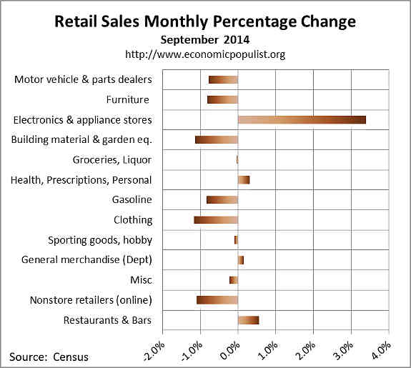September retail sales percentage change 2014