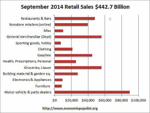 retail sales volume September 2014