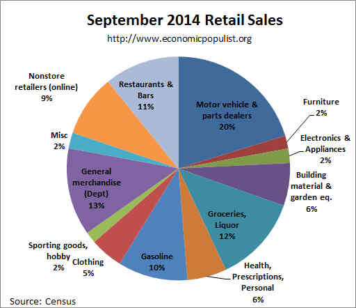retail sales pie chart September 2014