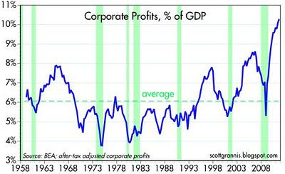 corporate profits percent GDP 2011
