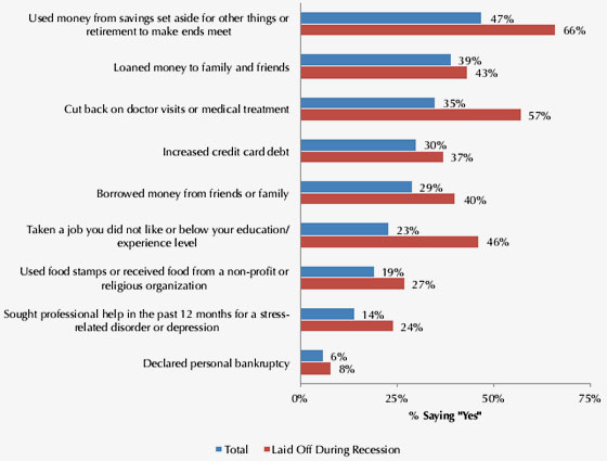 debt and savings used since recession