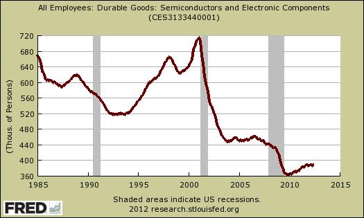 semiconductors jobs