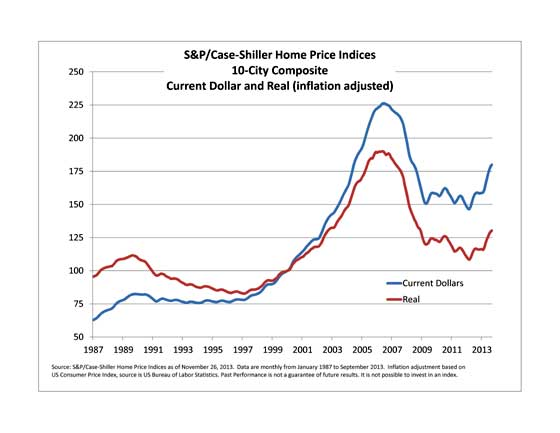 Case-shiller inflation