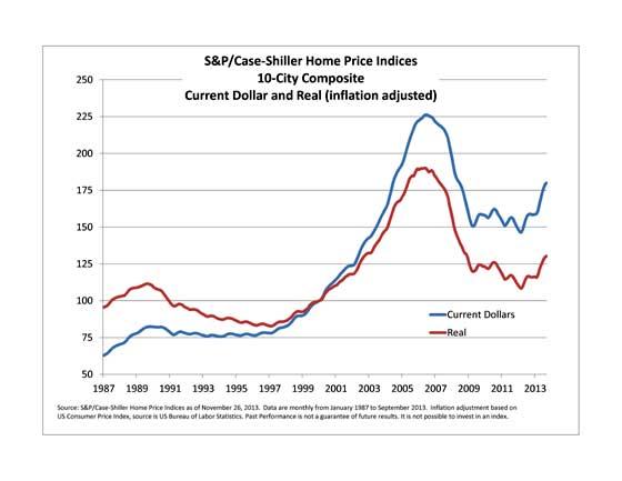 Case Shiller home price index levels  adjusted for inflation