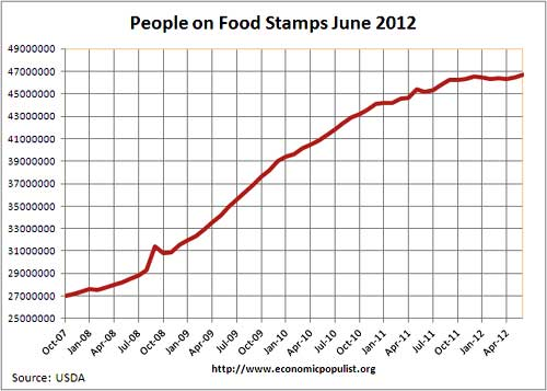 food stamps usage