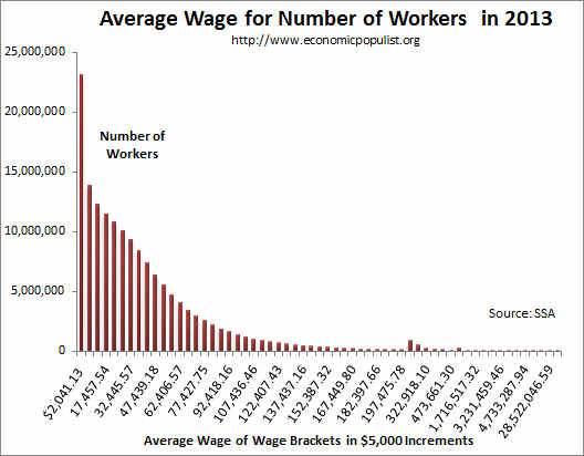 average wage per workers income bracket 2013