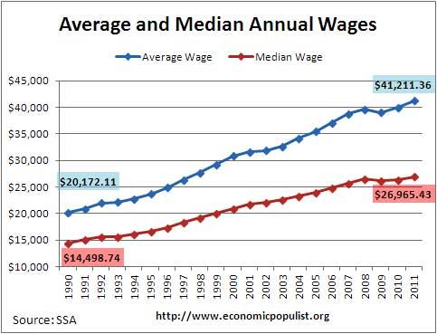 ssa average median wage