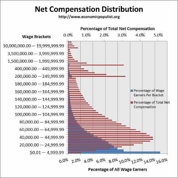 wage distribution 2013