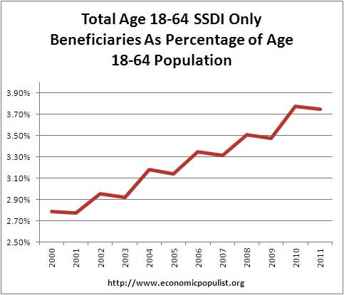 SSDI as ratio of total population of working age, ages 18 to 64