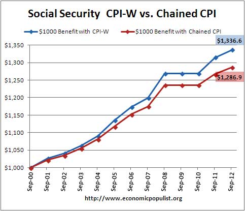 ssi cola cpi-w chained cpi