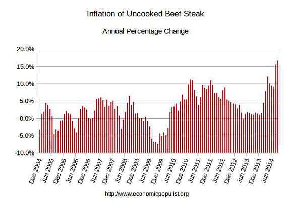 steak inflation
