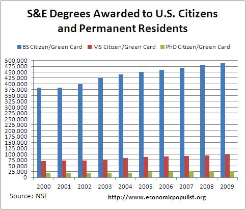 stem degree citizenship