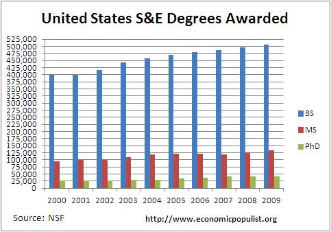 stem degrees us