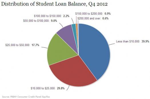 student loan debt ny fed