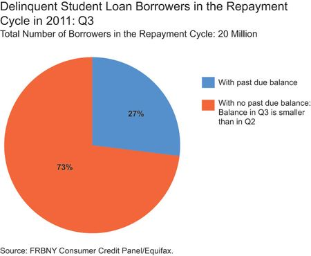 student loans of thopast due q3 2011