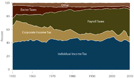 tax revenue
