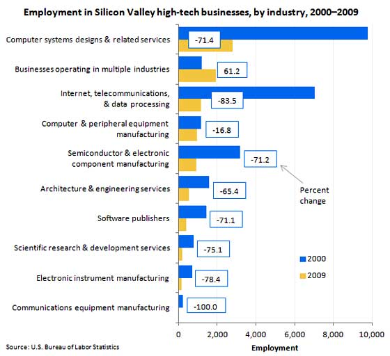 lost silicon valley jobs