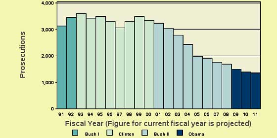 financial prosecutions TRAC