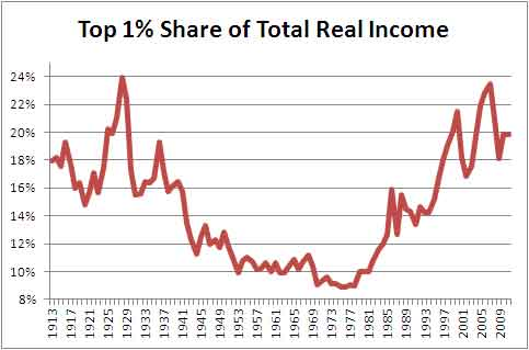 top1 percent income
