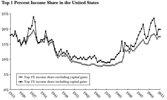 top 1% income share u.s.