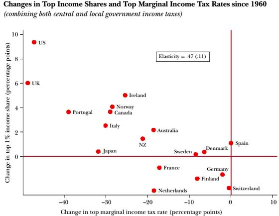 top tax rate change global