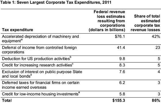 top tax loopholes
