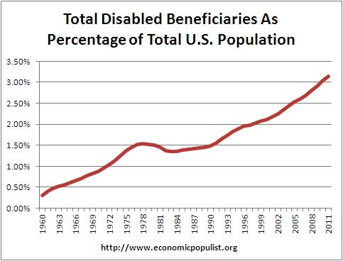 total disabled benies vs total population