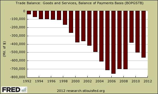 trade deficit 2011