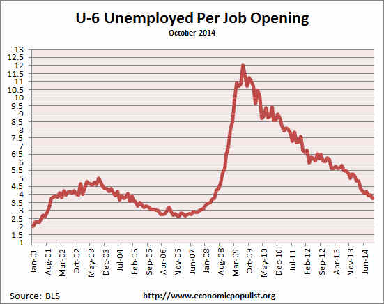 available job openings per U-6 unemployed October 2014