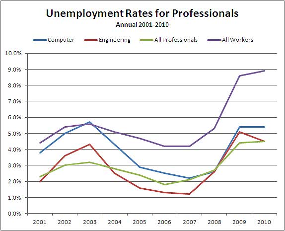 professional worker unemployment rates computer engineer