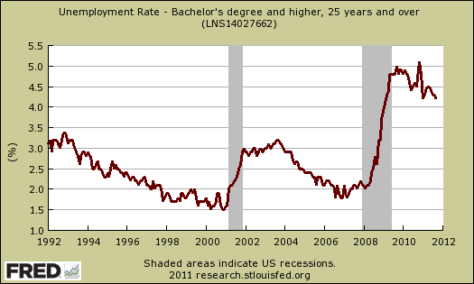 unemployment rate college educated