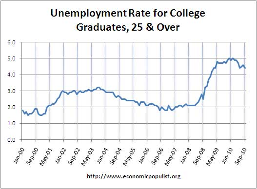 unemployment rate college