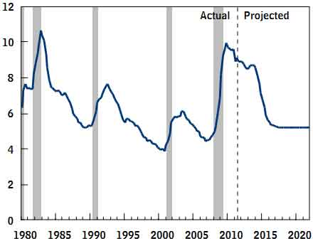 cbo unemployment projections 8/11