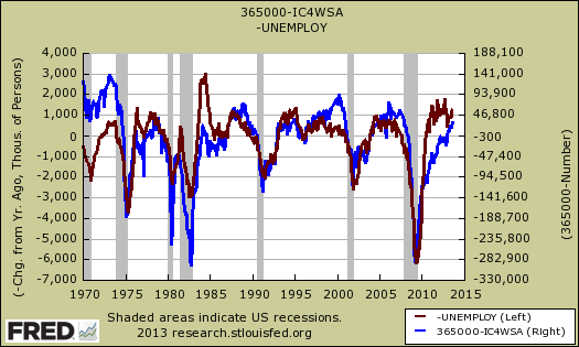 unemployed initial claims